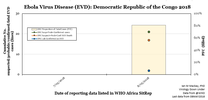Ebola virus disease outbreak numbers at announcement.