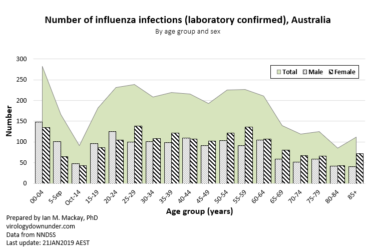 National Data Confirm Cases Of >> Sunfluwer Virology Down Under