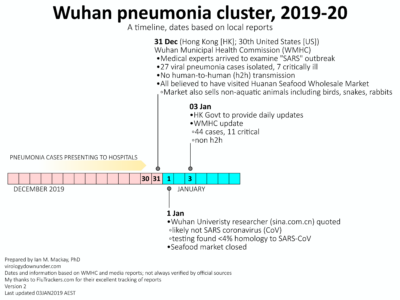 Viral pneumonia cluster in Wuhan, central China: 44 cases and counting