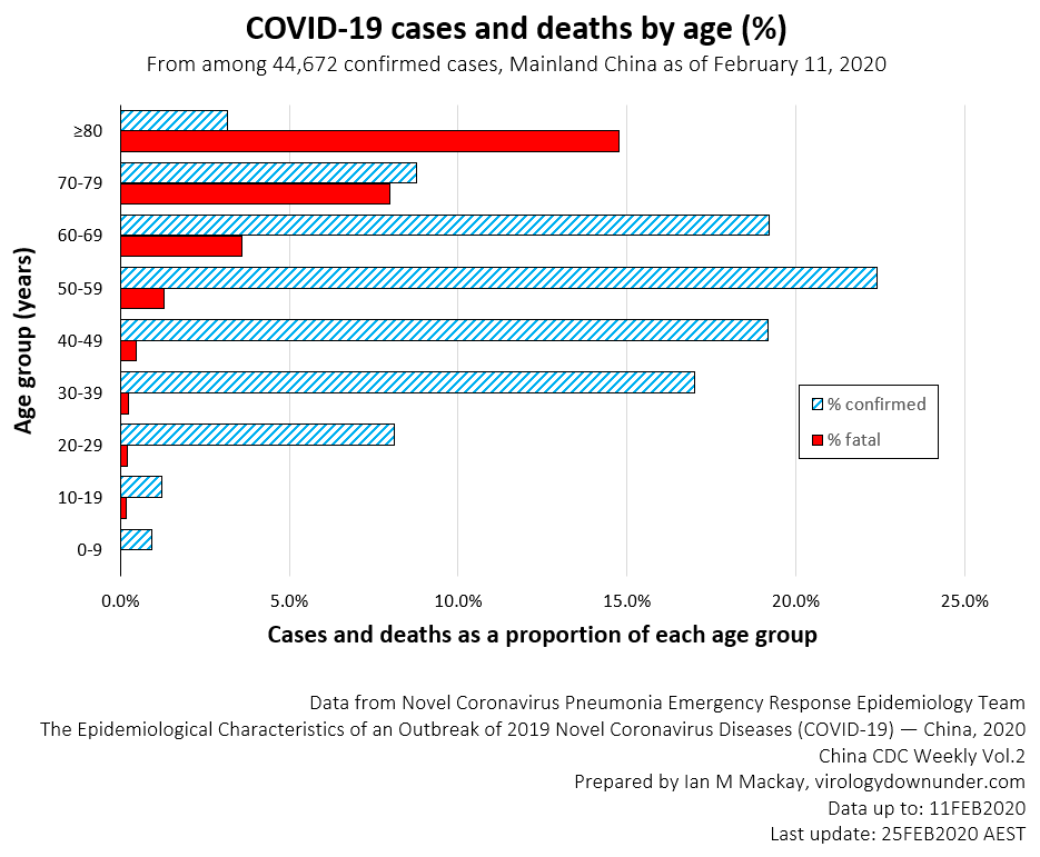 COVID-19-Cases-and-Death-percentage_CCDC